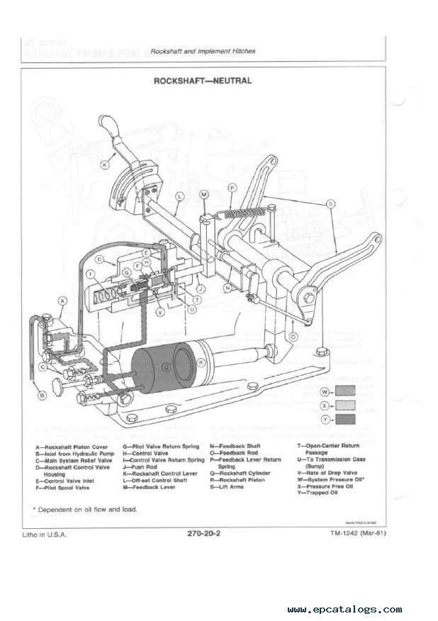 John Deere 2 Cylinder Engine Diagram : deere, cylinder, engine, diagram, Deere, Tractors, Technical, Manual