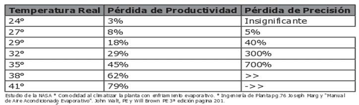 Tabla Temperatura vs perdida Productividad y Presicion1