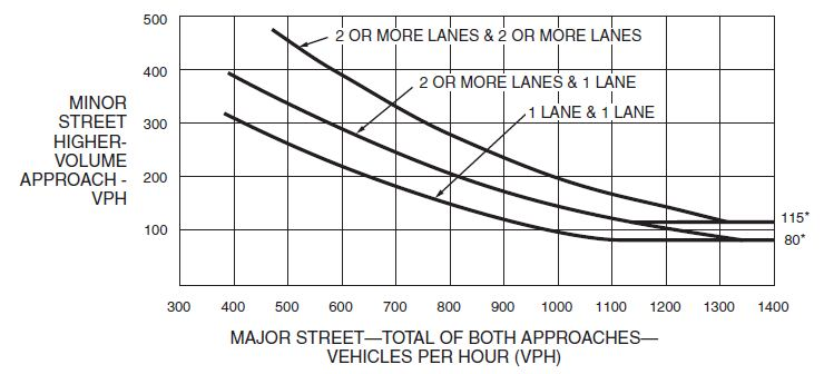 902.3 Traffic Control Signal Needs Studies (MUTCD Chapter