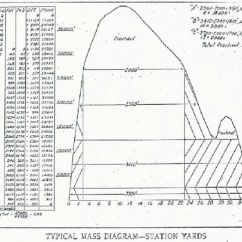 Earthwork Mass Diagram Excel Sheet Directv Swm 3 Wiring Category 239 Construction Inspection Guidelines For Final Plans Figure 16 1