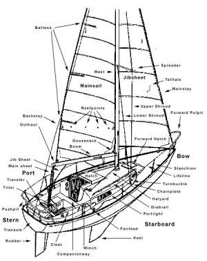 Labeled Boat Diagram | Ephemera (e•phem•er•a)