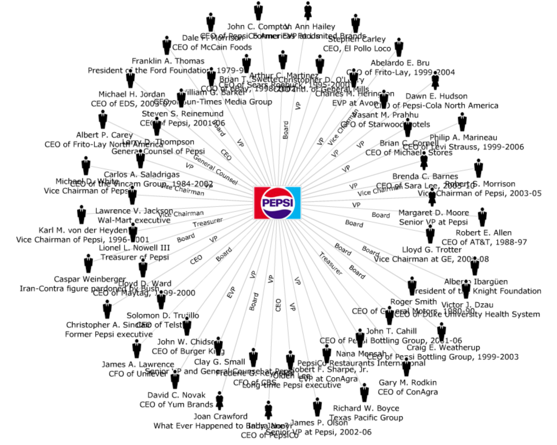 Private And Public Linkages Of Soda Companies