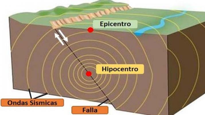 Por su parte, el epicentro es el lugar de la superficie terrestre. Epicentro – Epicentro Geográfico
