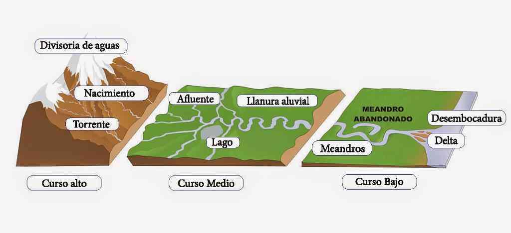 Ilustración de la divisoria de aguas.