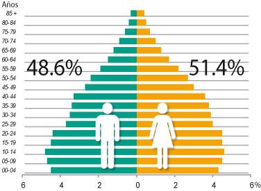 Pirámide población que representa la cantidad de hombres y mujeres de México.