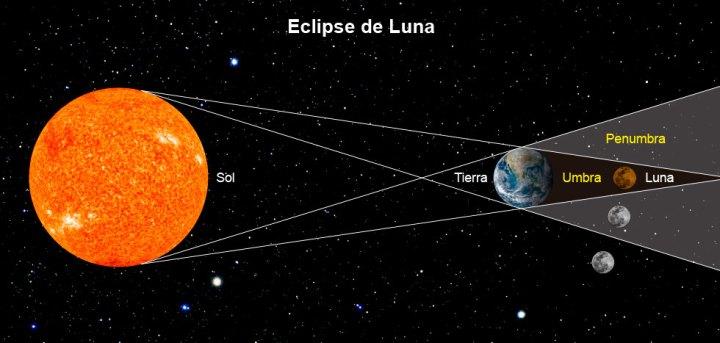 alineación de planetas para producir un eclipse, esquema educativo didáctico