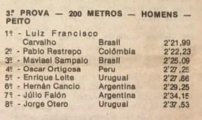 Resultados 200 Peito Sulamericano 1984