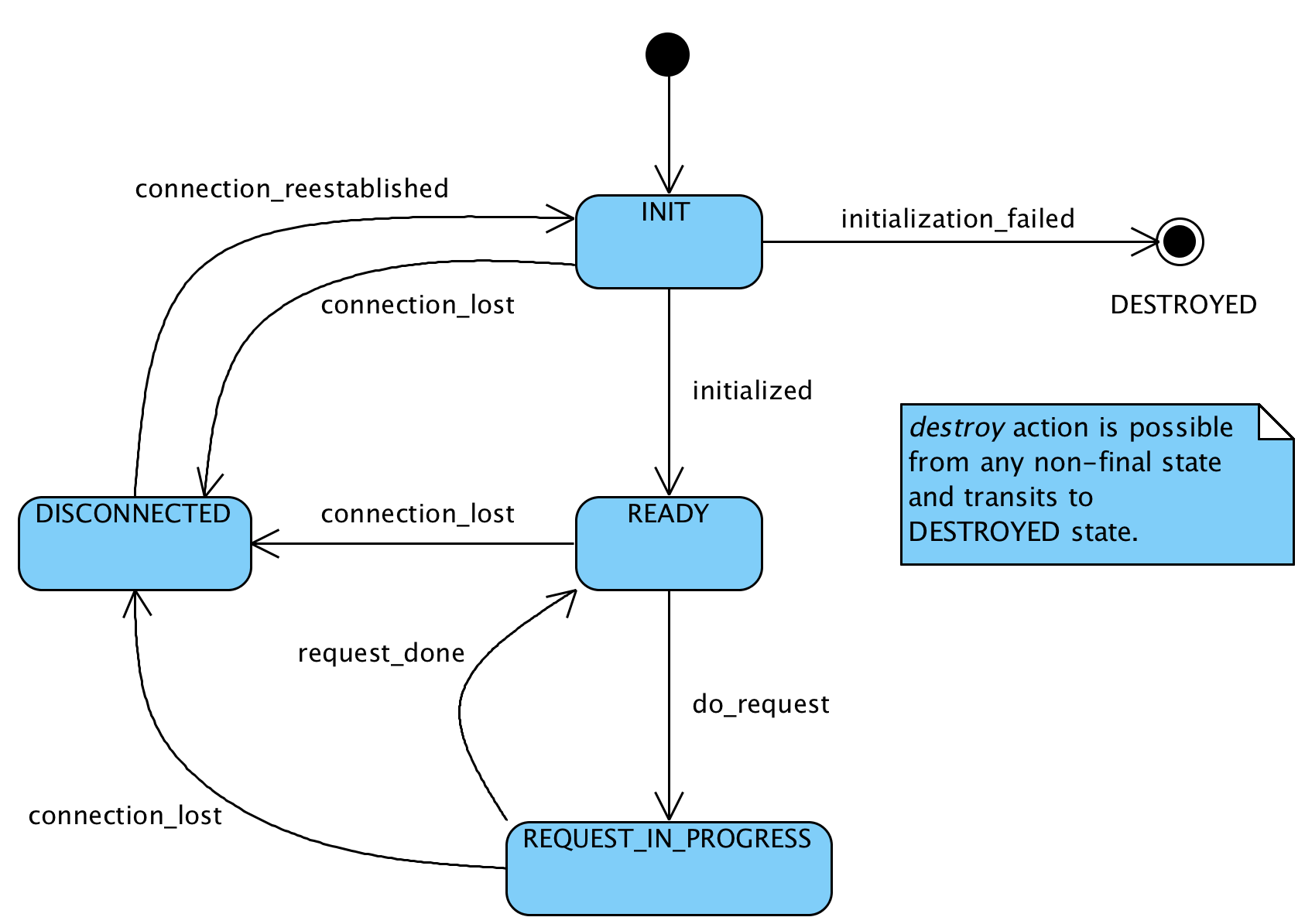 where are the intermediates and transition states in this diagram dc cdi ignition wiring pvaccess protocol specification