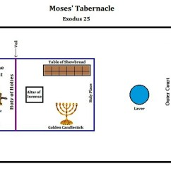 Diagram Of The Tabernacle Moses 2000 Bmw 528i Fuse Into Western Wild