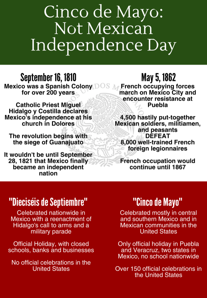 Cinco De Mayo Is Not Mexican Independence Day