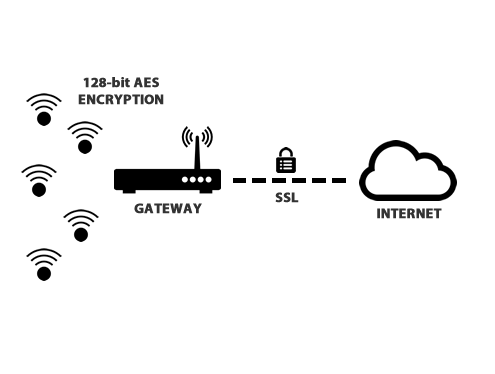 Episensor IIOT Platform Features