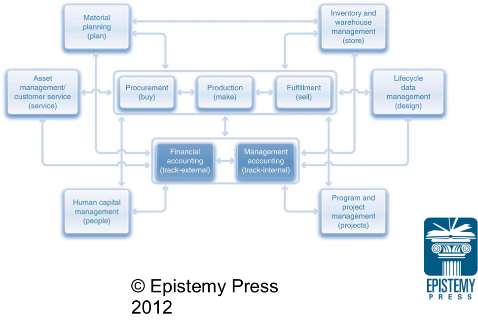 Business Process Integration With SAP ERP Epistemy Press