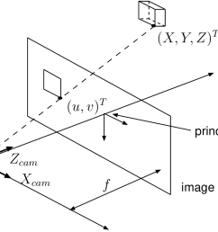 multi view video coding pinhole photography diagram 2 principle of pinhole camera about three [ 1217 x 804 Pixel ]