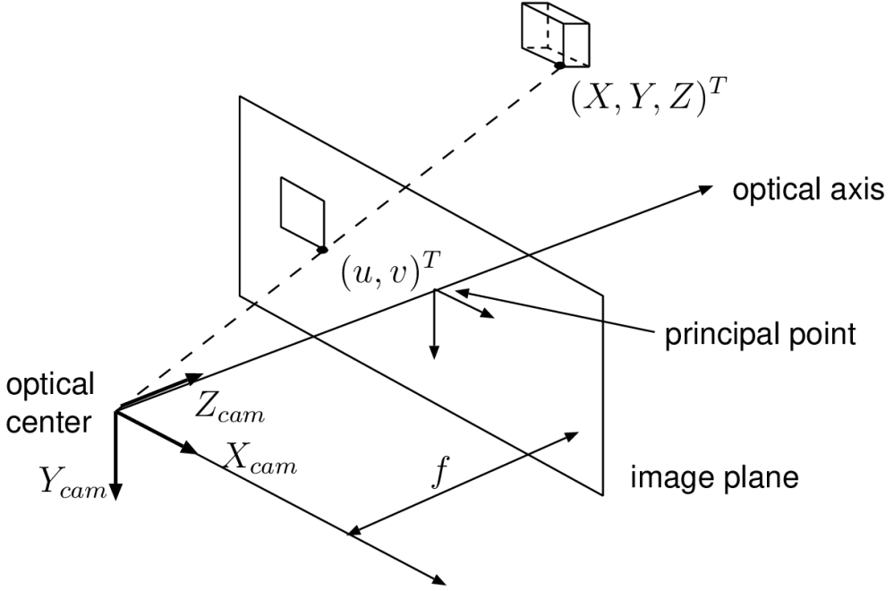 medium resolution of multi view video coding pinhole photography diagram 2 principle of pinhole camera about three