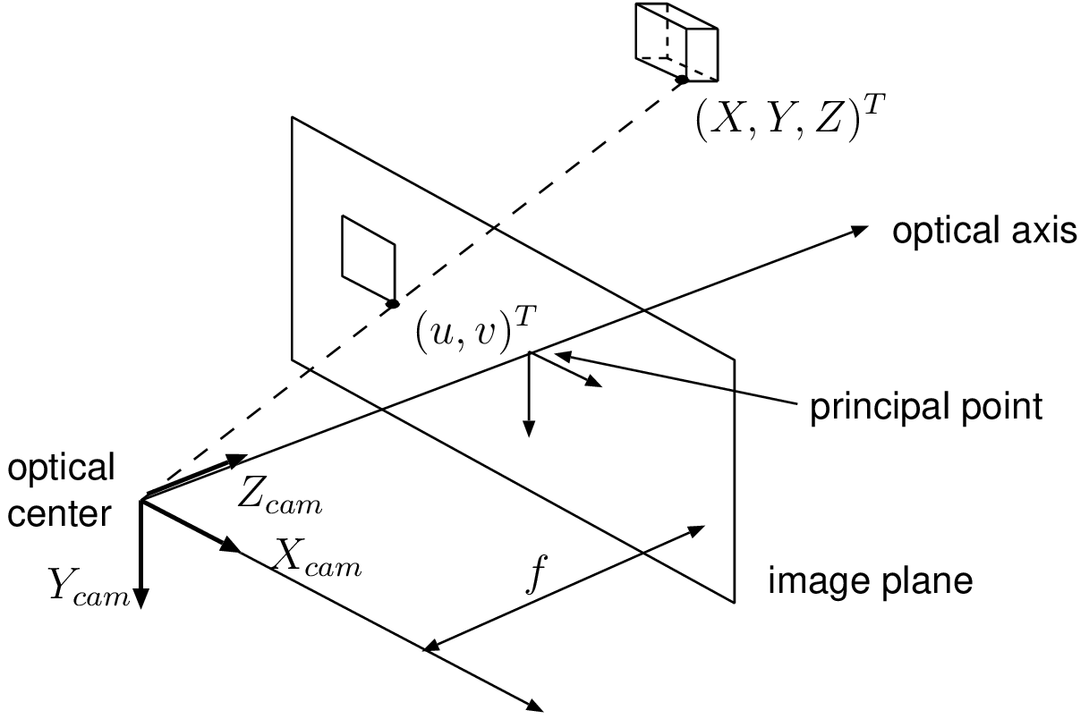 hight resolution of multi view video coding pinhole photography diagram 2 principle of pinhole camera about three