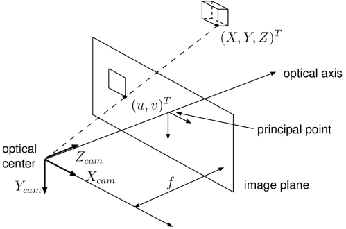 small resolution of multi view video coding pinhole photography diagram 2 principle of pinhole camera about three