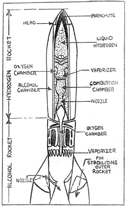 Chas. G. Philp. Stratosphere and Rocket Flight