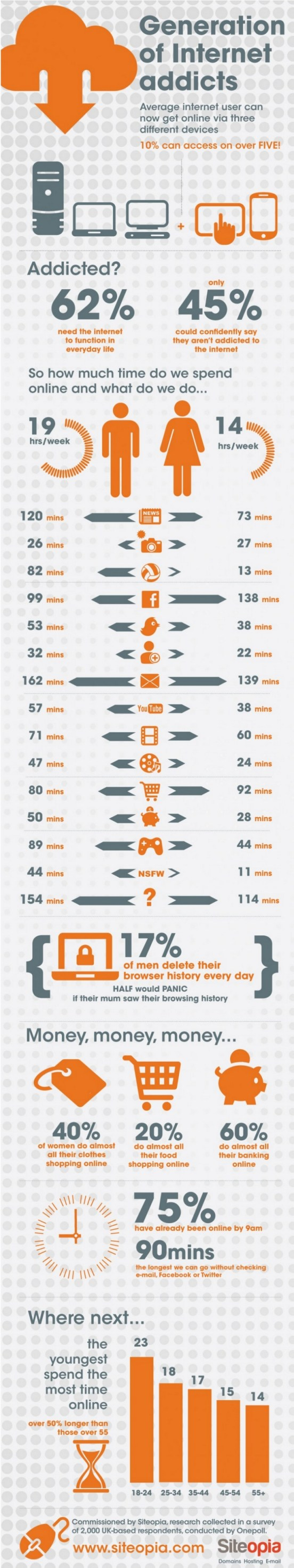 Infographie addiction internet