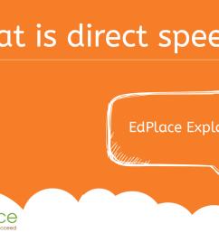 What is direct speech? [ 791 x 1500 Pixel ]