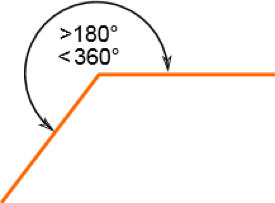 What are reflex angles?
