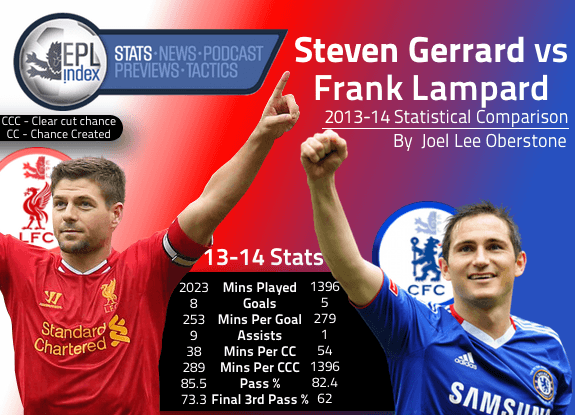 Steven Gerrard and Frank Lampard in 2013/14 | A Statistical Comparison - EPL Index: Unofficial English Premier League Opinion, Stats & Podcasts