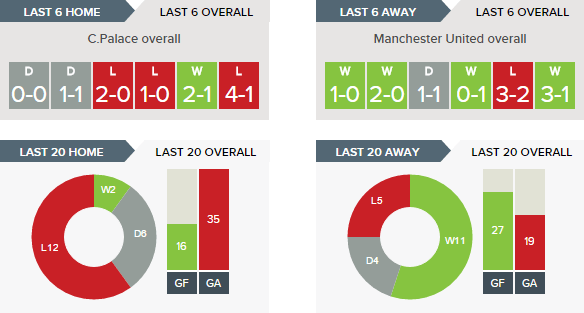 Crystal Palace v Manchester United - Recent Form Overall