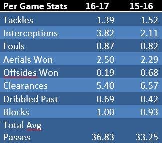 defenders-stats