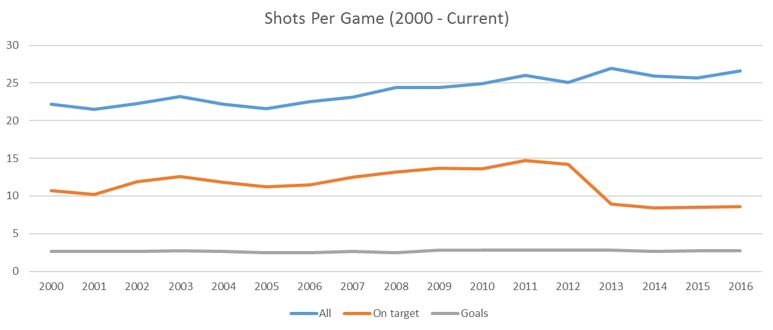 shots-per-game-2000-curr