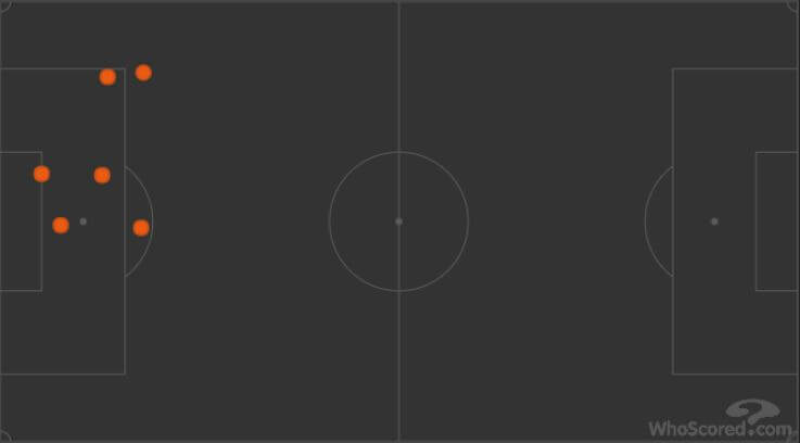 Phil Jones heat map against Leicester City