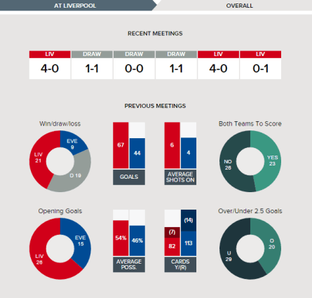 Liverpool v Everton Overall Fixture History.clipular (1)