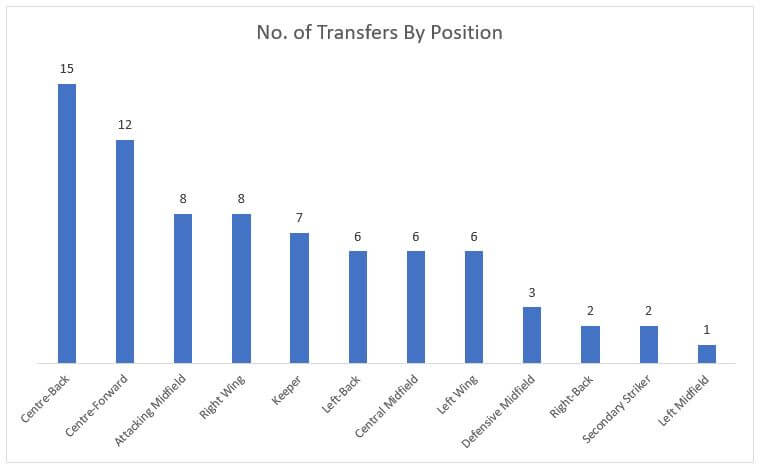 Analysis of Transfers from La Liga to the Premier League