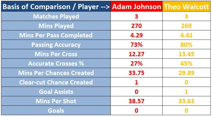 Statistical Comparison - Adam Johnson and Theo Walcott