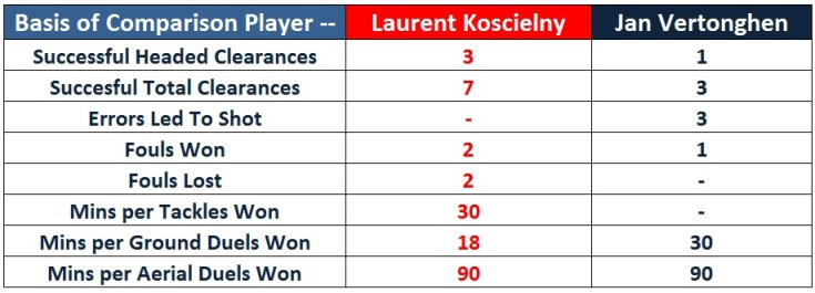 Statistical Comparison of Koscielny and Vertonghen