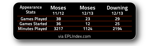Moses Vs Downing Appearance