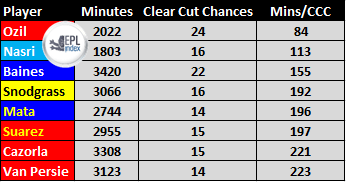 Players To Create The Most Clear Cut Chances Last Season
