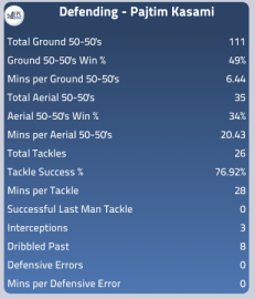 Kasami's defensive stats this season