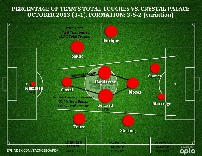 LFC vs. Palace - Percent of Touches