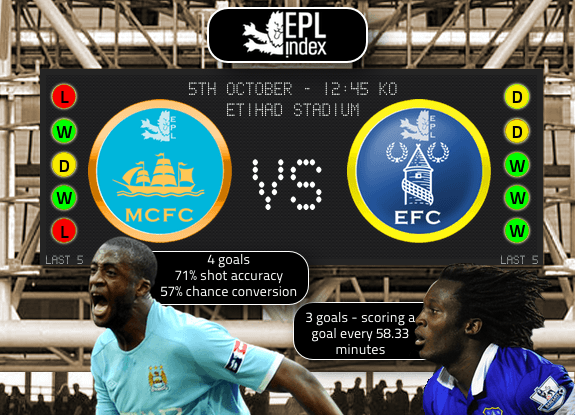 Manchester City Vs Everton