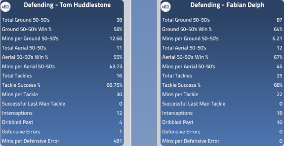 Huddlestone v Delph Defensive