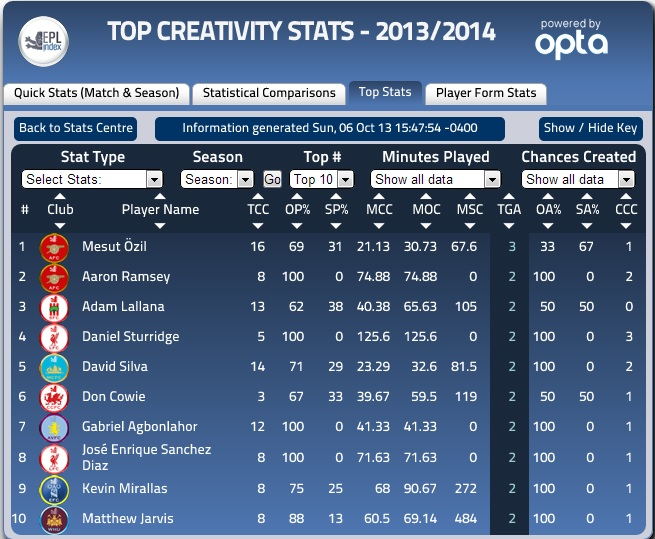 Top Creativity Stats