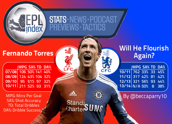 Fernando Torres Stats  The Potential Is There a765706f3