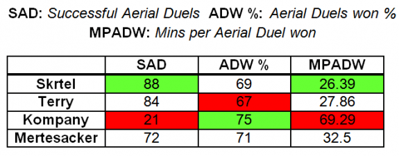 Aerial Duels