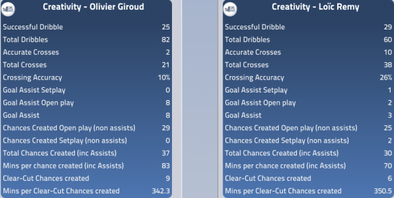 Creativity: Remy vs Giroud