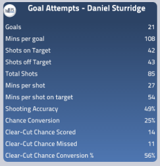 Daniel Sturridge Attacking Stats 13/14