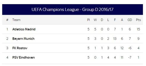 Group D champions league