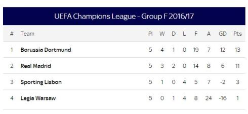 group f champions league