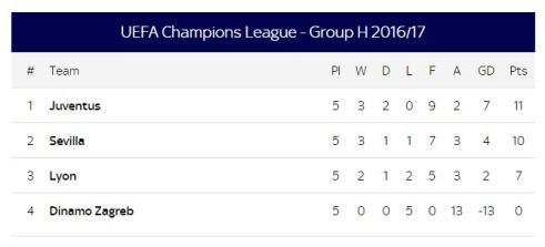 Group H champions league