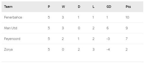 GROUP A Europa League