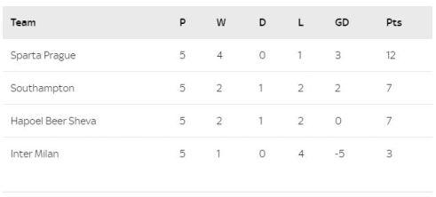 GROUP K Europa league