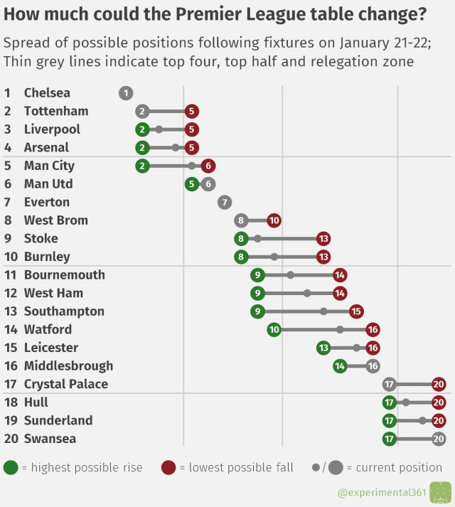 How could the Premier League table change